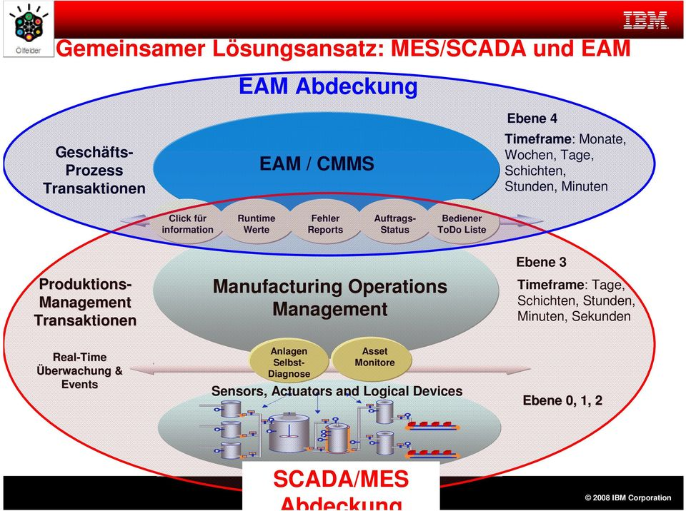 Management Transaktionen Real-Time Überwachung & Events Manufacturing Operations Management L Anlagen Selbst- Diagnose F F Asset Monitore