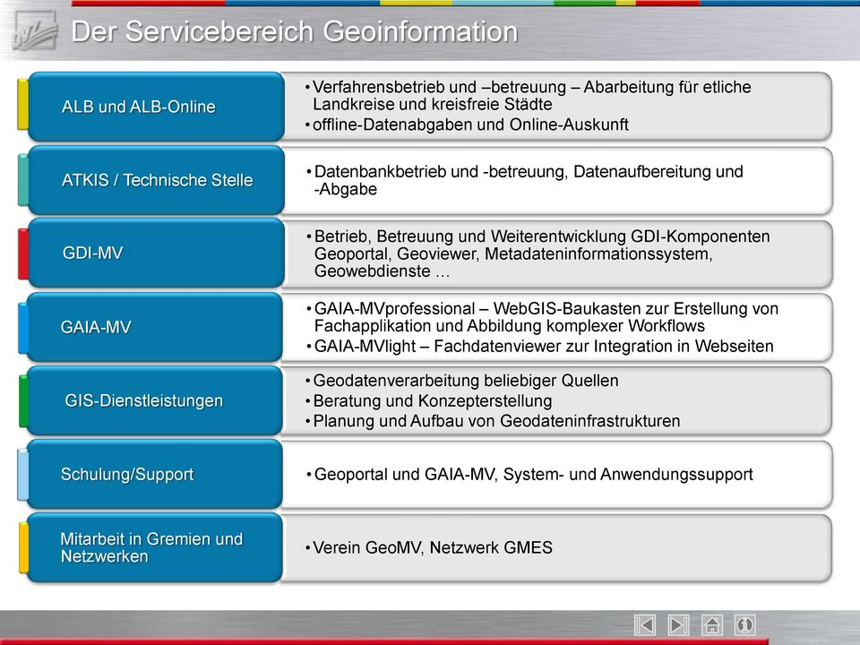 Metadateninformationssystem, Geowebdienste GAIA-MVprofessional WebGIS-Baukasten zur Erstellung von Fachapplikation und Abbildung komplexer Workflows GAIA-MVlight Fachdatenviewer zur Integration in