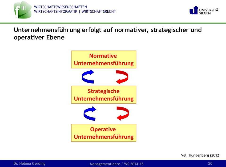 Ebene Normative Strategische