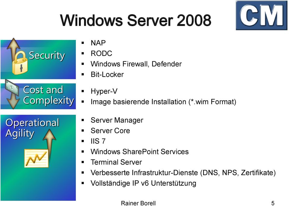 wim Format) Server Manager Server Core IIS 7 Windows SharePoint Services Terminal