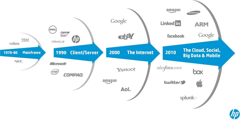 Internet 2010 The