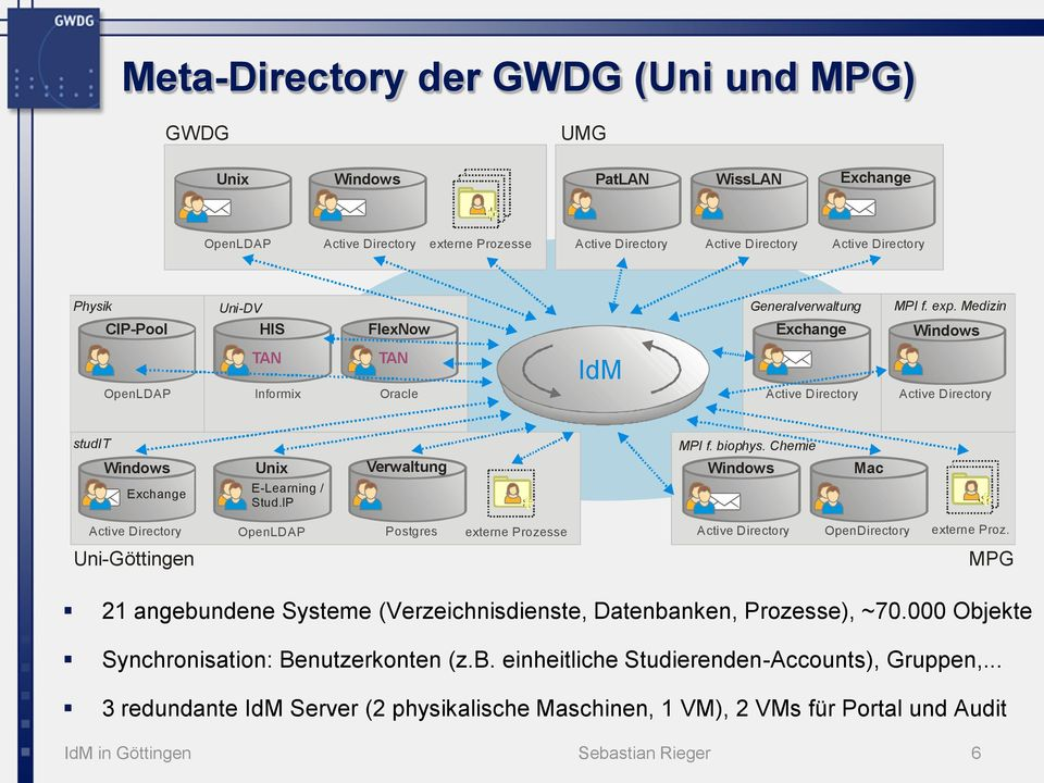 Chemie Windows Unix Verwaltung Windows Mac Exchange E-Learning / Stud.IP Active Directory OpenLDAP Postgres externe Prozesse Active Directory OpenDirectory externe Proz.