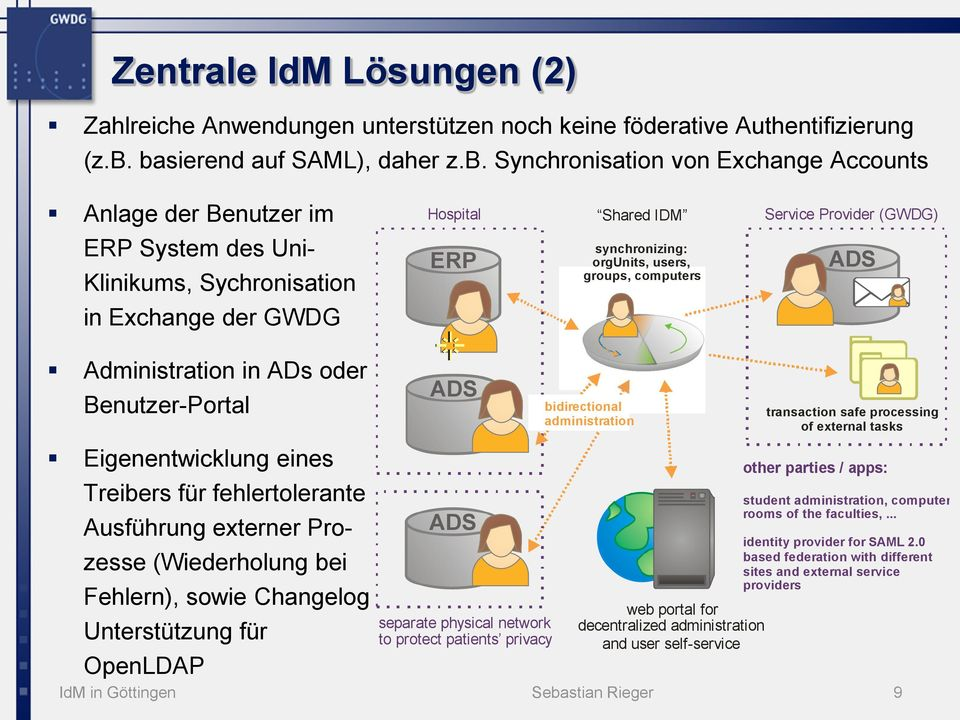 synchronizing: orgunits, users, groups, computers ADS in Exchange der GWDG Administration in ADs oder Benutzer-Portal ADS bidirectional administration transaction safe processing of external tasks