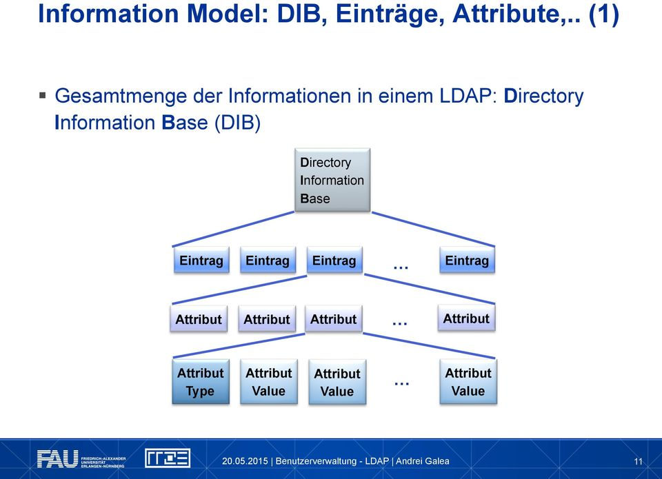 Information Base (DIB) Directory Information Base Eintrag Eintrag