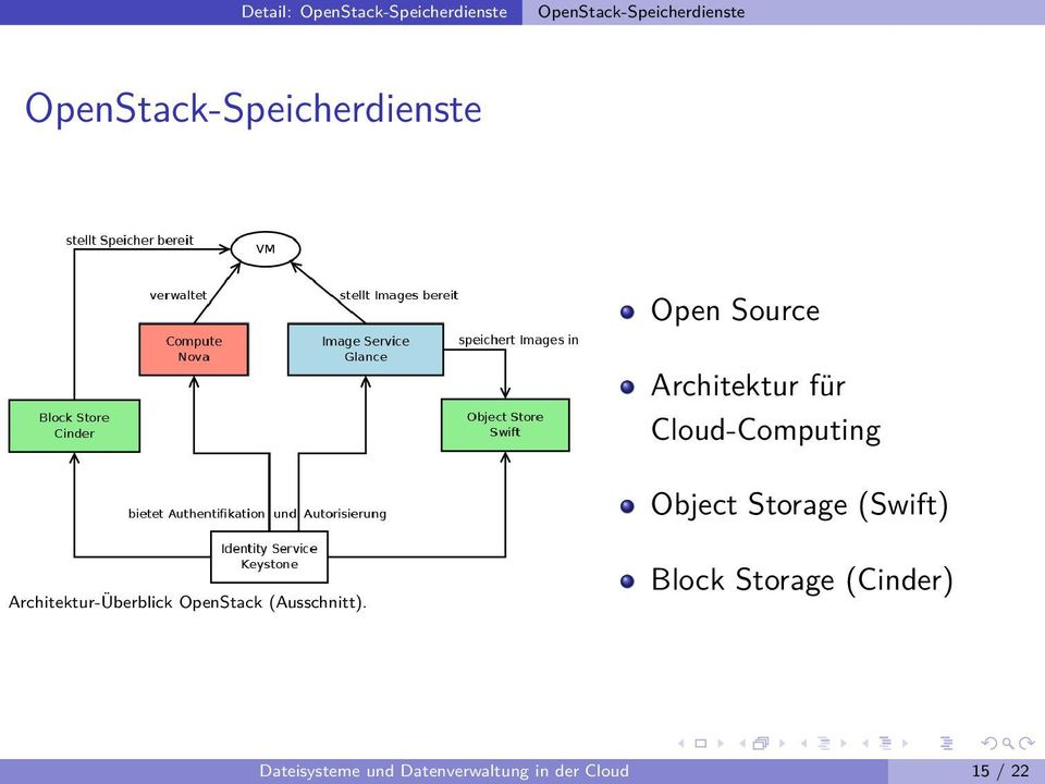 Cloud-Computing Object Storage (Swift) Architektur-Überblick