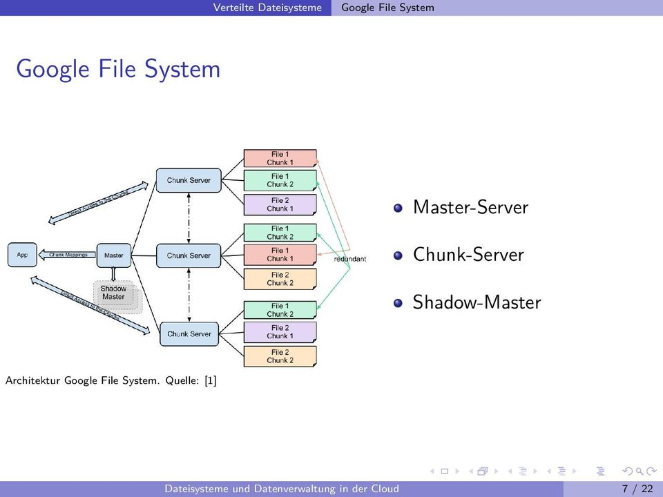 Shadow-Master Architektur Google File System.