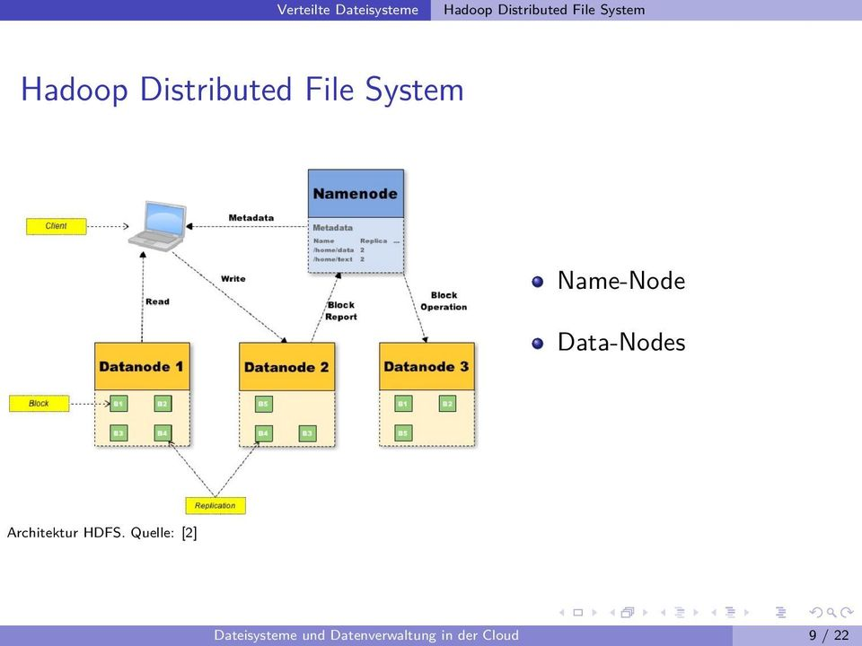 Name-Node Data-Nodes Architektur HDFS.
