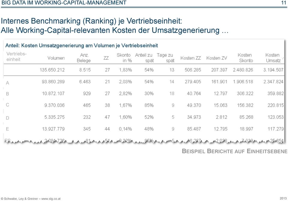 Working-Capital-relevanten Kosten der
