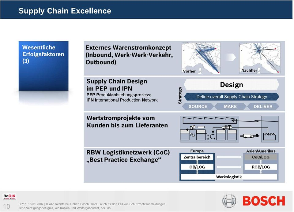 Strategy Design Define overall Supply Chain Strategy SOURCE MAKE DELIVER Wertstromprojekte vom Kunden bis zum Lieferanten