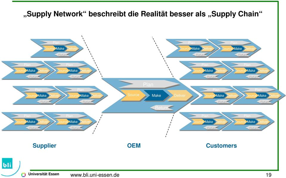 Source Make Source Make Source Make Supplier OEM Customers www.bli.