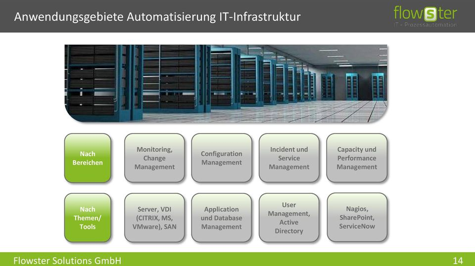 Performance Management Nach Themen/ Tools Server, VDI (CITRIX, MS, VMware), SAN