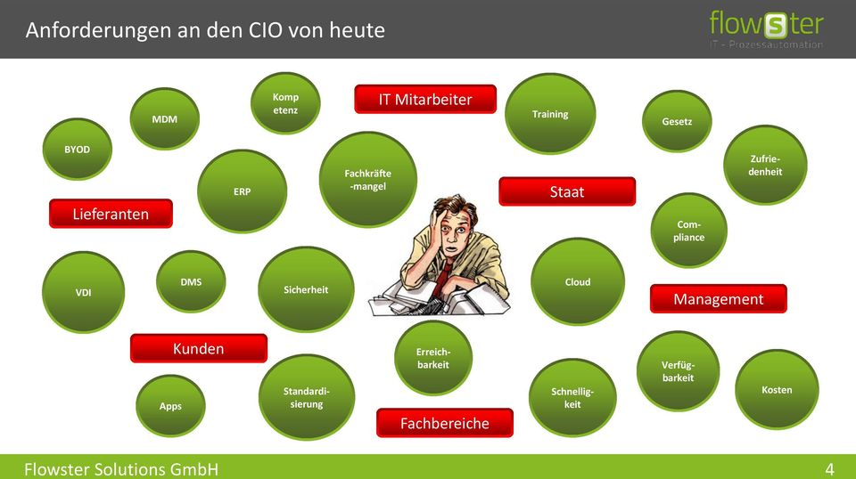 Compliance Zufriedenheit VDI DMS Sicherheit Cloud Management Apps