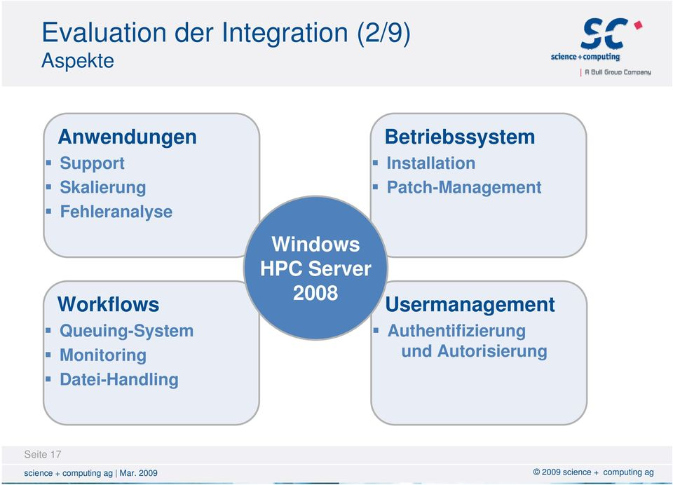 Datei-Handling Windows HPC Server 2008 Betriebssystem Installation