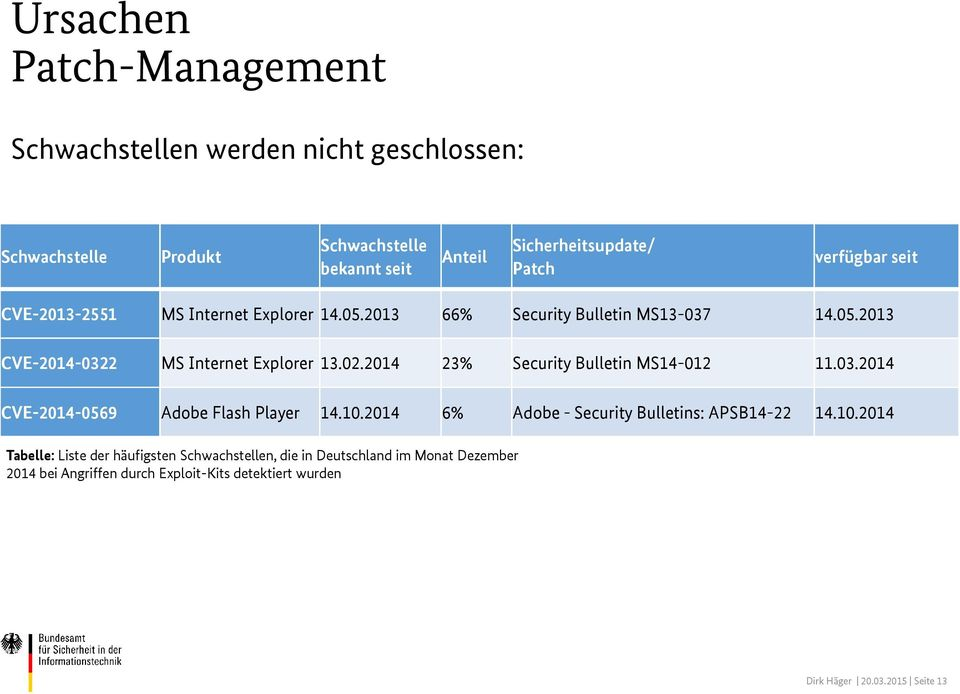 2014 23% Security Bulletin MS14-012 11.03.2014 CVE-2014-0569 Adobe Flash Player 14.10.
