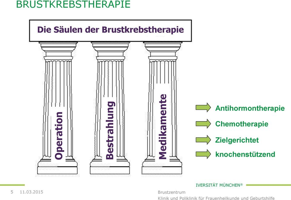 Brustkrebstherapie Antihormontherapie