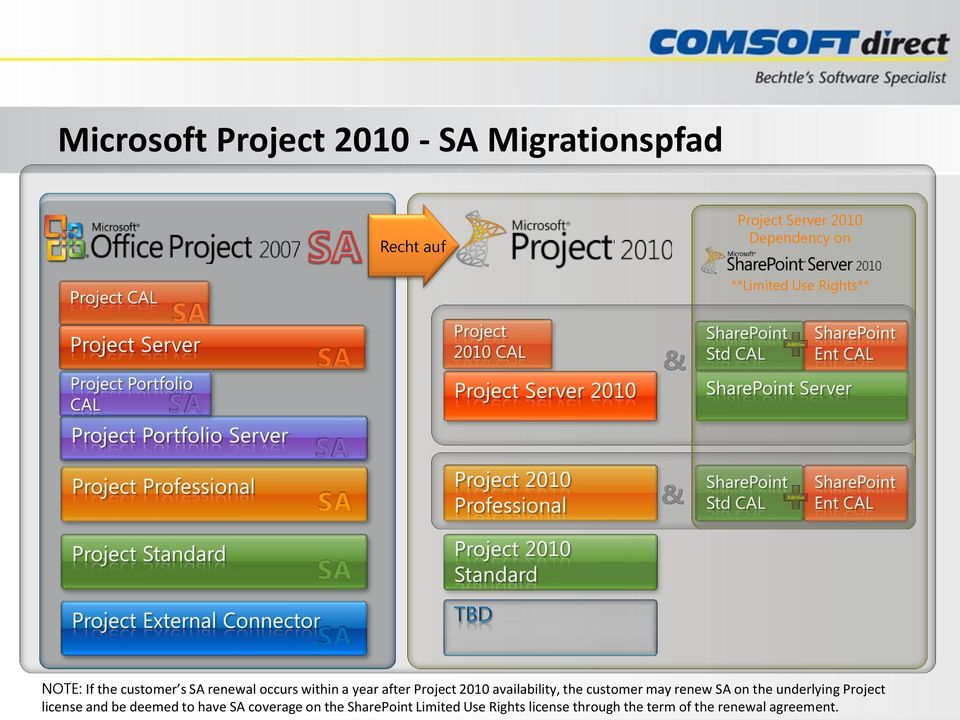Project 2010 availability, the customer may renew SA on the underlying Project license and be