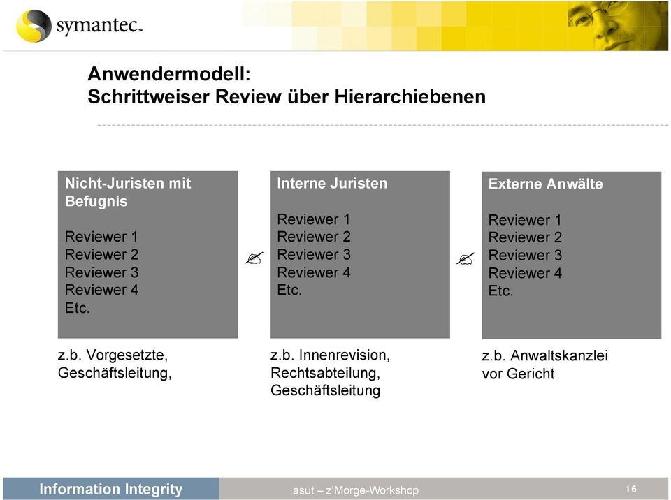 Interne Juristen Reviewer 1  Externe Anwälte Reviewer 1  z.b.