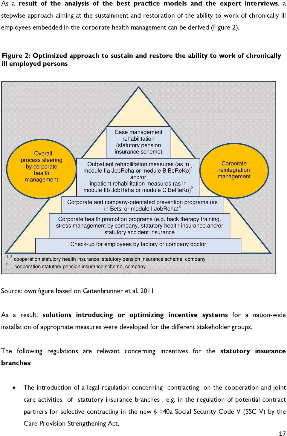 Figure 2: Optimized approach to sustain and restore the ability to work of chronically ill employed persons Overall process steering by corporate health management Case management rehabilitation