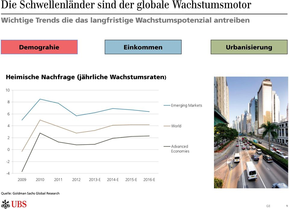 Nachfrage (jährliche Wachstumsraten) 10 8 Emerging Markets 6 4 World 2 0 Advanced
