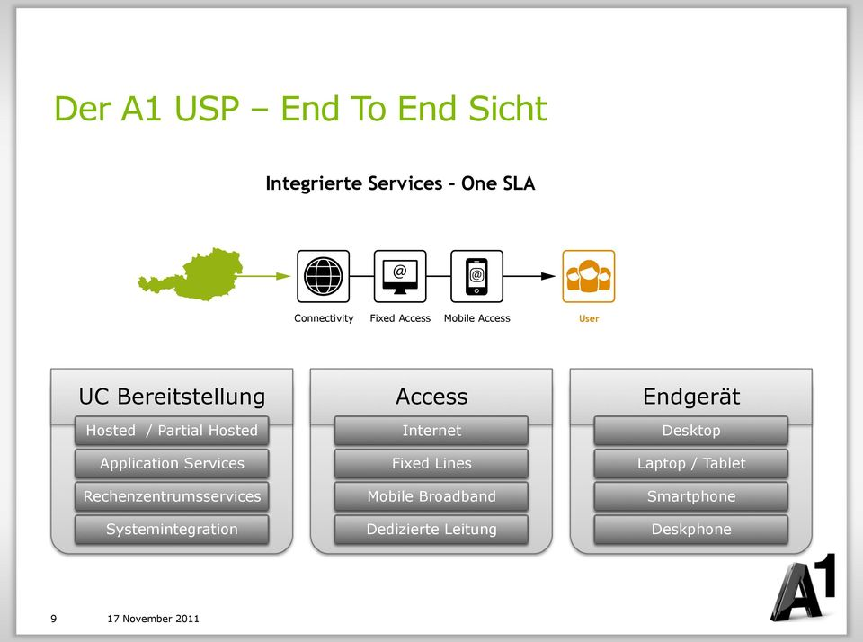 """#$&""$# Access 95:'4$ ;,$& UC Bereitstellung Hosted / Partial Hosted Application Services"