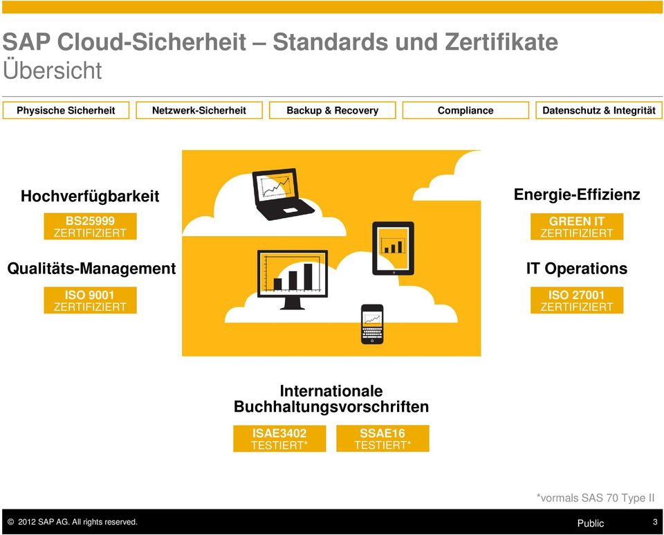 Energie-Effizienz GREEN IT IT Operations ISO 27001 Internationale