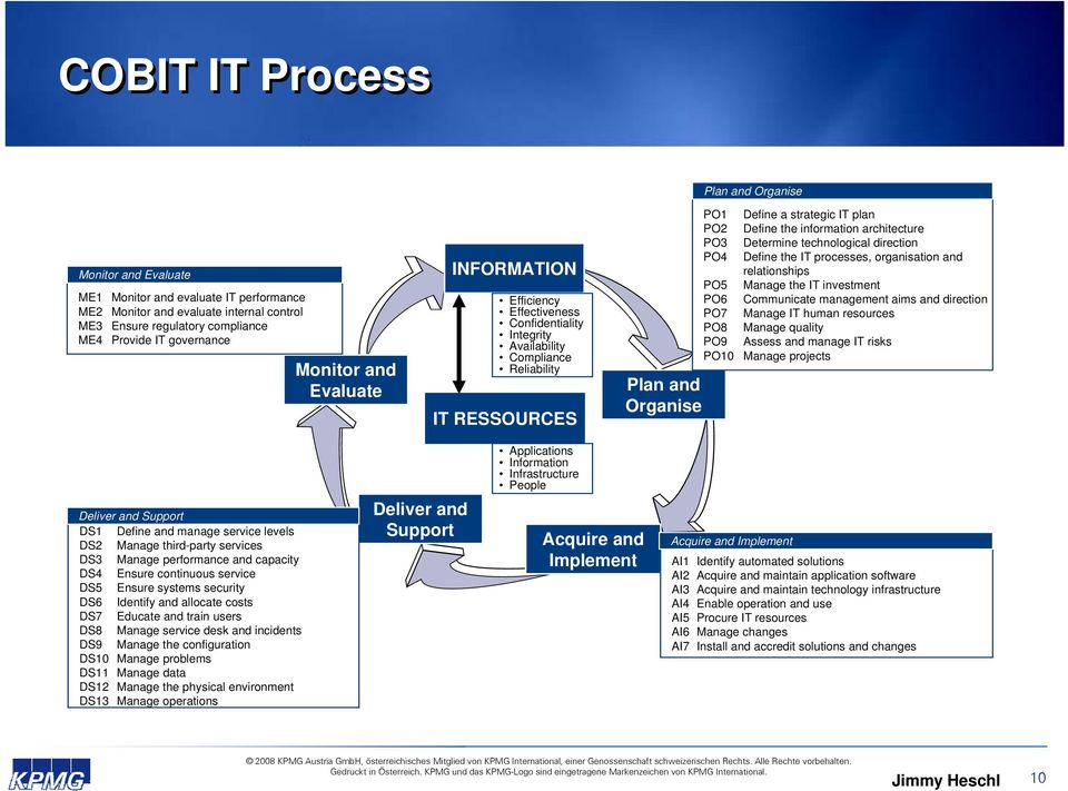 information architecture PO3 Determine technological direction PO4 Define the IT processes, organisation and relationships PO5 Manage the IT investment PO6 Communicate management aims and direction