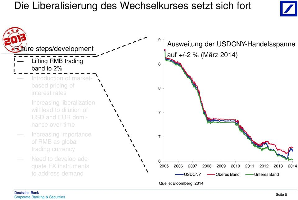 importance of RMB as global trading currency Need to develop adequate FX instruments to address demand 9 Ausweitung der