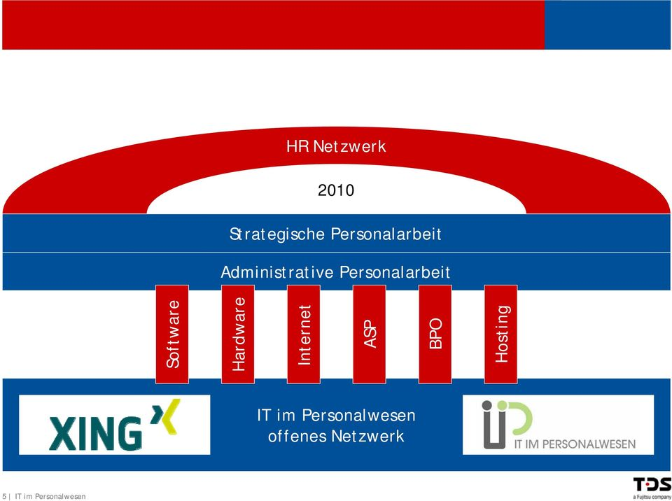 Personalarbeit Software Hardware Internet