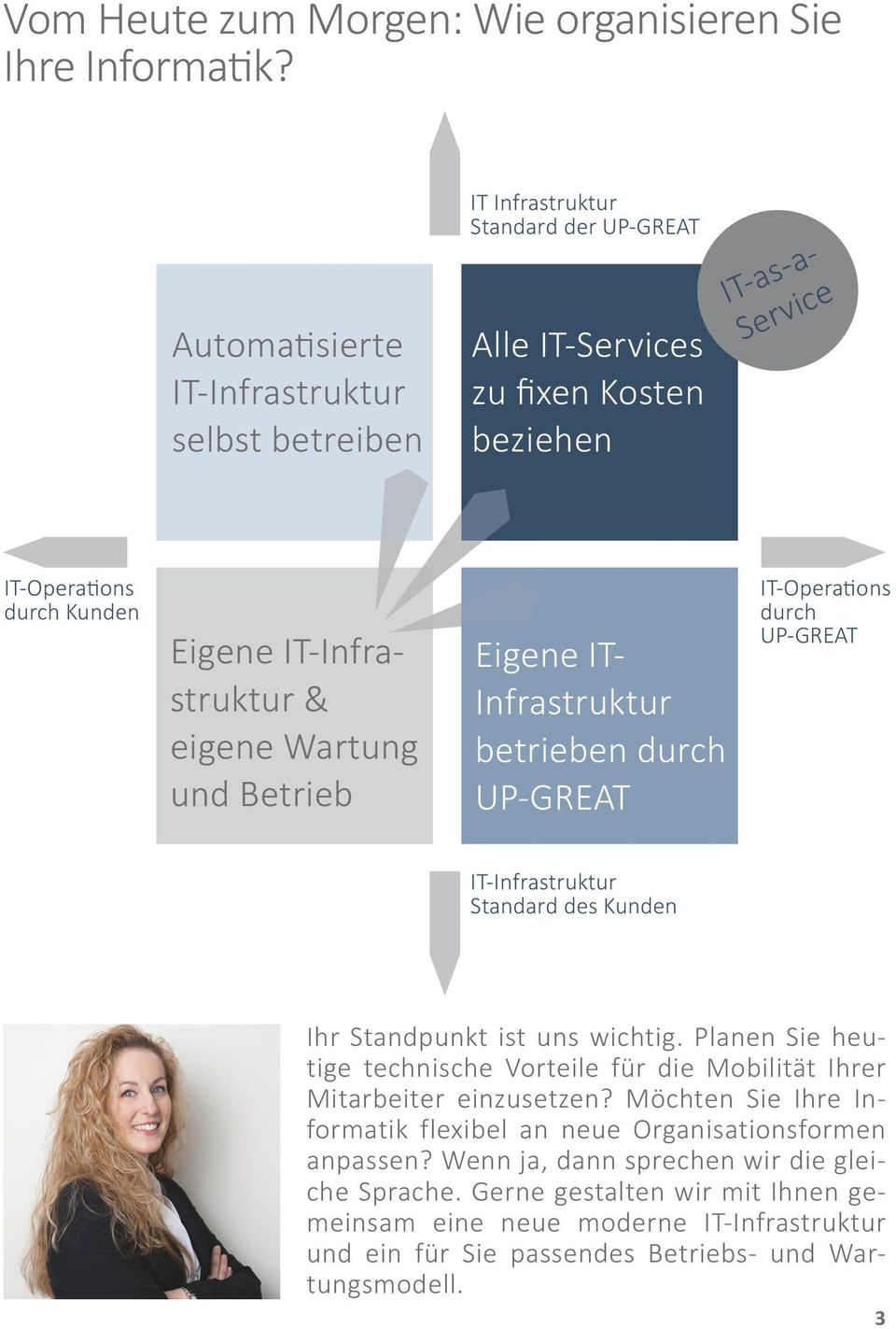 IT-Infrastruktur & eigene Wartung und Betrieb Eigene IT- Infrastruktur betrieben durch UP-GREAT IT-Operations durch UP-GREAT IT-Infrastruktur Standard des Kunden Ihr Standpunkt ist uns wichtig.