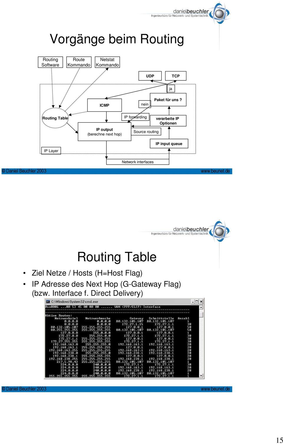 Routing Table IP Layer IP output (berechne next hop) IP forwarding Source routing verarbeite