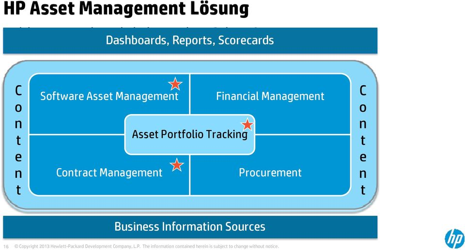 Dashboards, Reports, Scorecards C o n t e n t Software Asset
