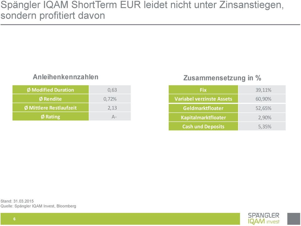 Rating A- Zusammensetzung in % Fix 39,11% Variabel verzinste Assets 60,90% Geldmarktfloater