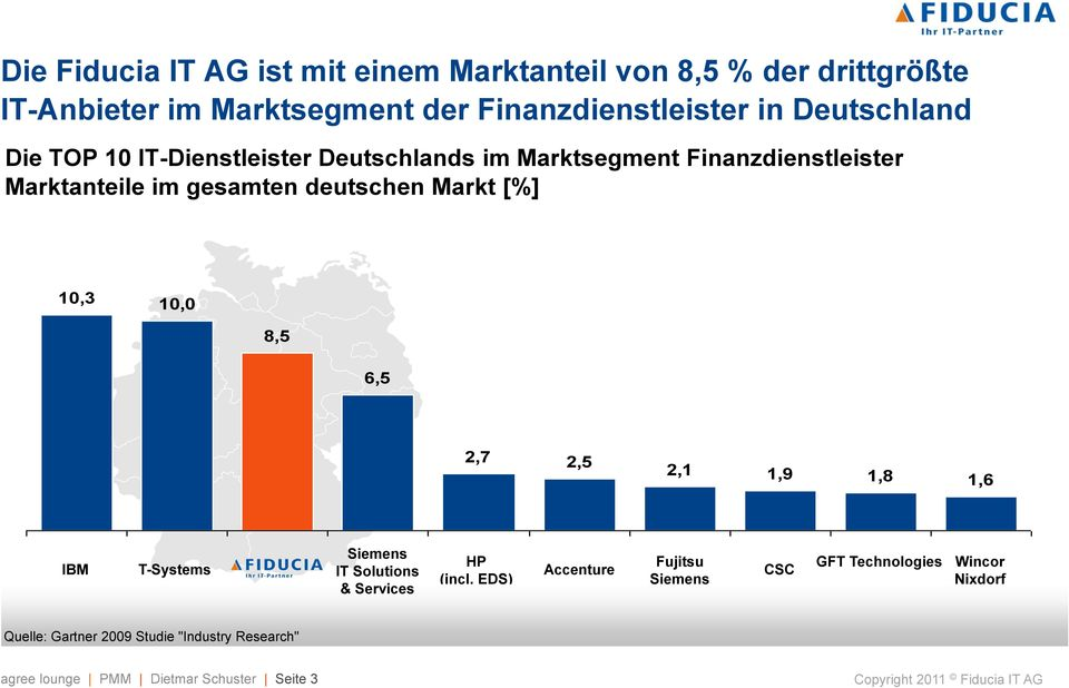 Markt [%] 10,3 10,0 8,5 6,5 2,7 2,5 2,1 1,9 1,8 1,6 IBM T-Systems Siemens IT Solutions & Services HP (incl.
