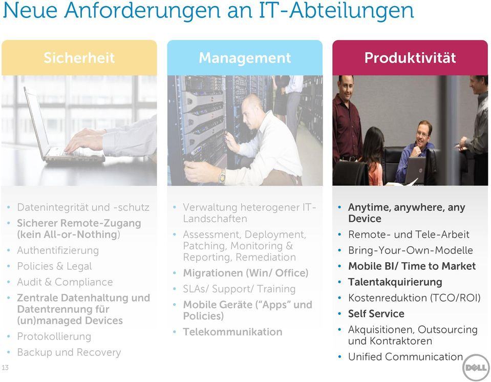 Patching, Monitoring & Reporting, Remediation Migrationen (Win/ Office) SLAs/ Support/ Training Mobile Geräte ( Apps und Policies) Telekommunikation Anytime, anywhere, any Device