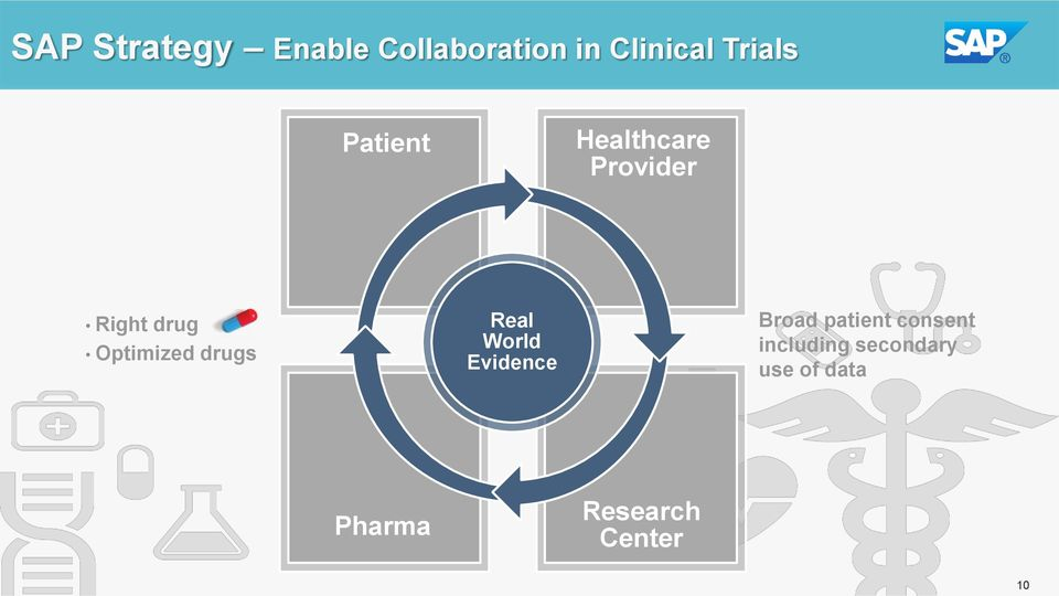 Optimized drugs Real World Evidence Broad patient