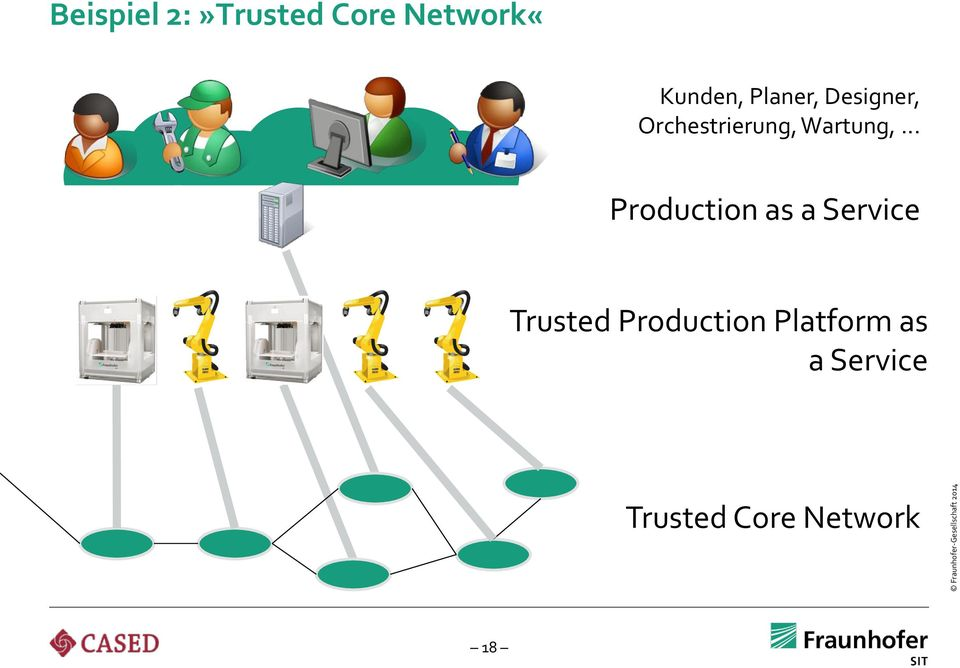 .. Production as a Service Trusted Core Network 18