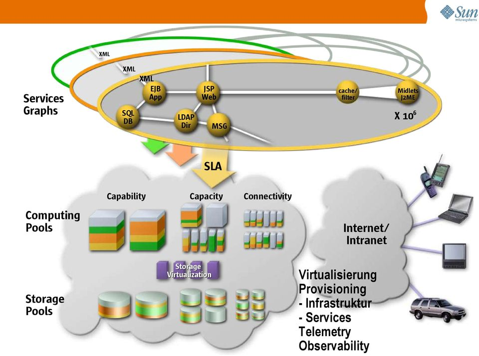Internet/ Intranet Storage Virtualization Storage Pools Midlets J2ME