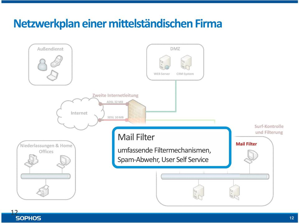 Internet SDSL 10 MB Firewall Mail Filter Intrusion Prevention umfassende