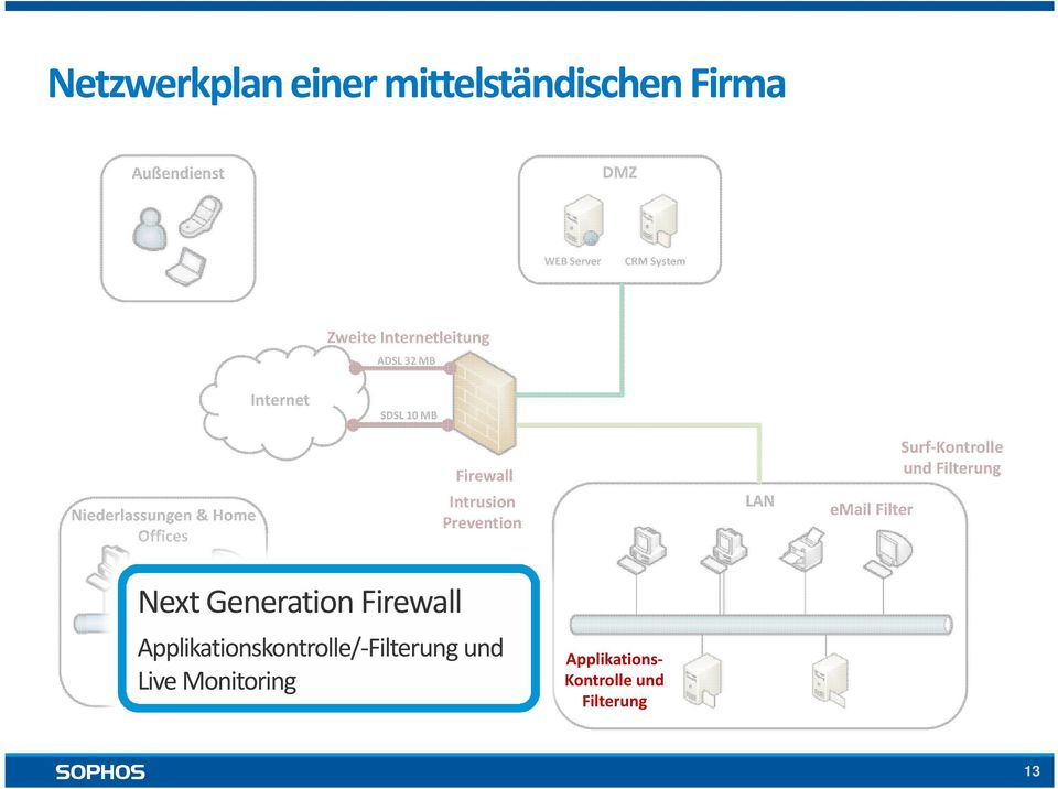 Niederlassungen & Home Offices Intrusion Prevention LAN email Filter Next Generation