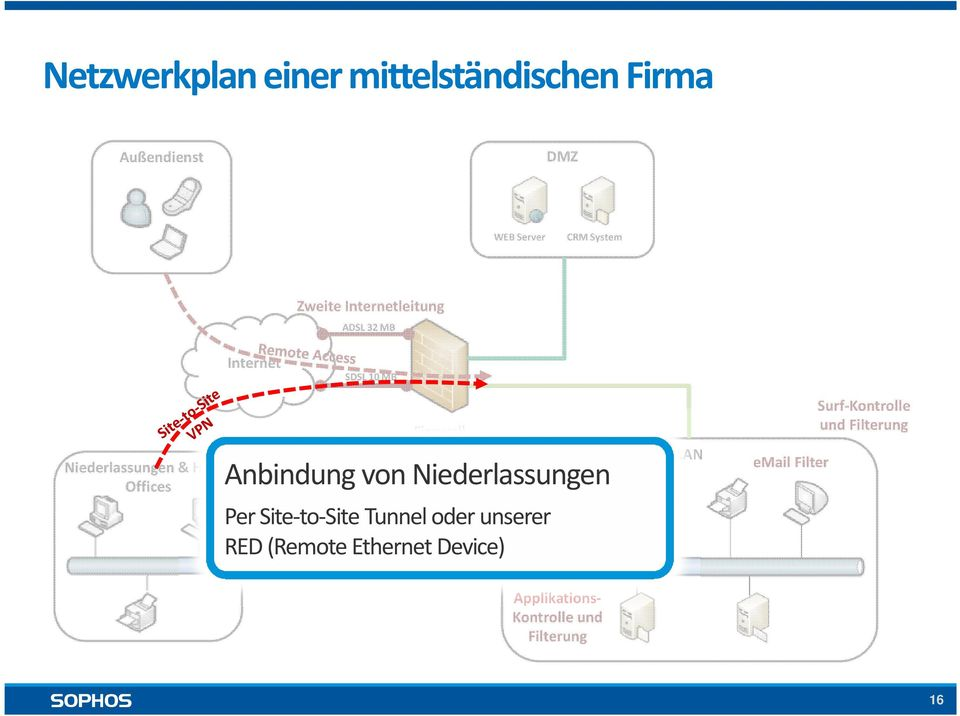 Intrusion Prevention Anbindung von Niederlassungen Per Site-to-Site Tunnel oder unserer RED