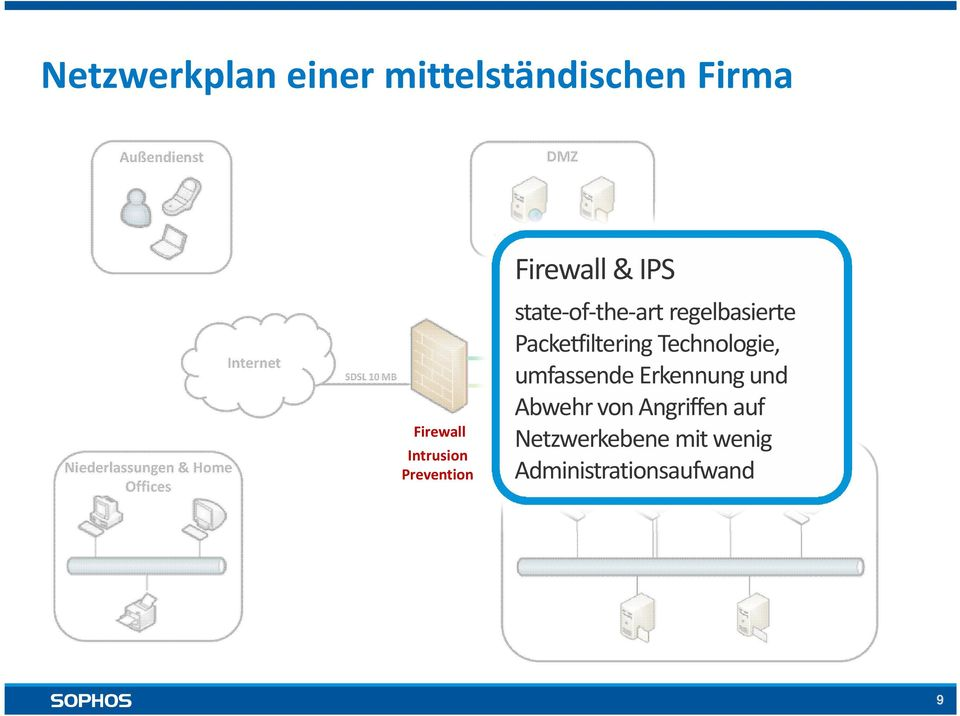 System Firewall & IPS state-of-the-art regelbasierte PacketfilteringTechnologie,
