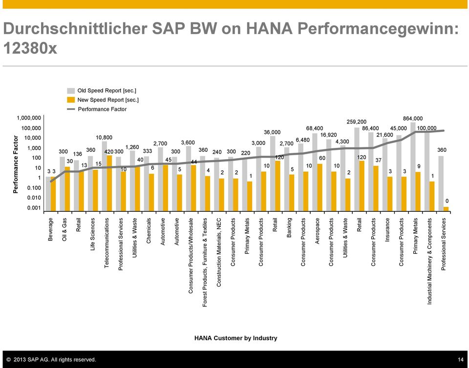 Consumer Products Primary Metals Industrial Machinery & Components Professional Services Performance Factor Durchschnittlicher SAP BW on HANA Performancegewinn: 12380x 1,000,000 100,000 10,000 1,000