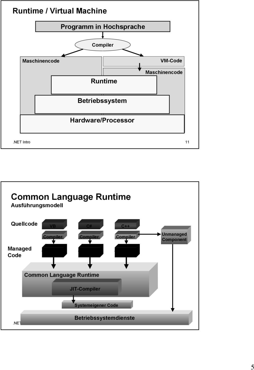 NET Intro 11 Common Language Runtime Ausführungsmodell Quellcode VB C# C++ Compiler Compiler Compiler