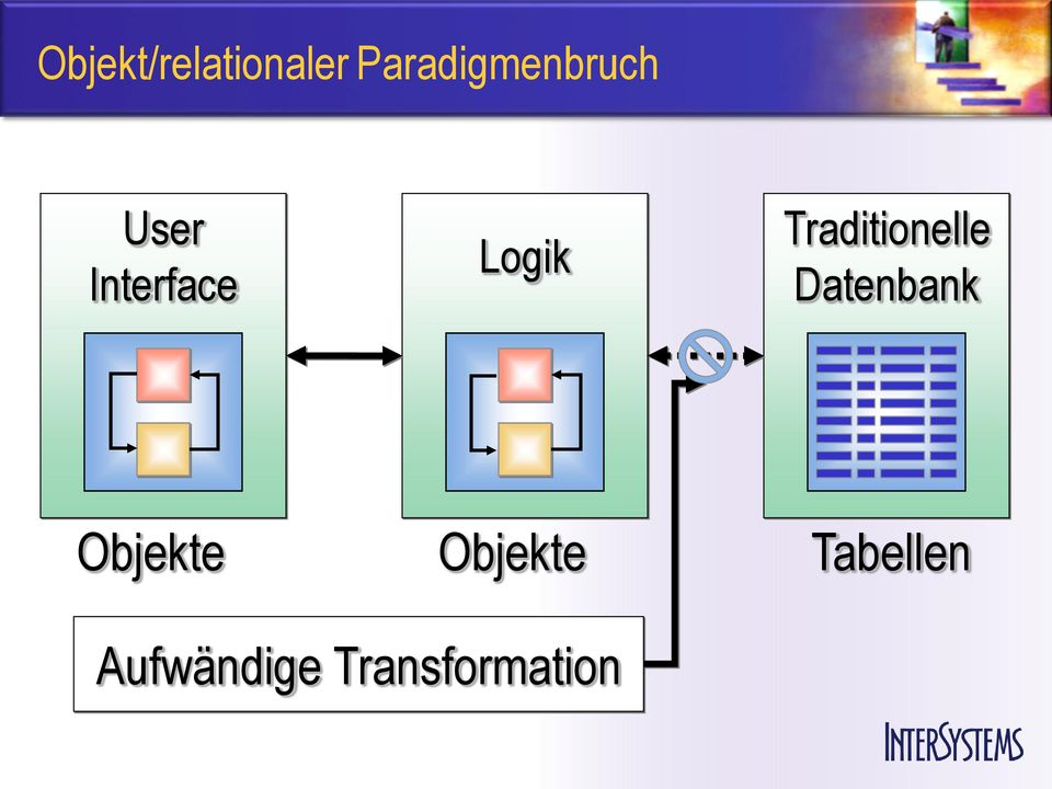 Logik Traditionelle Datenbank