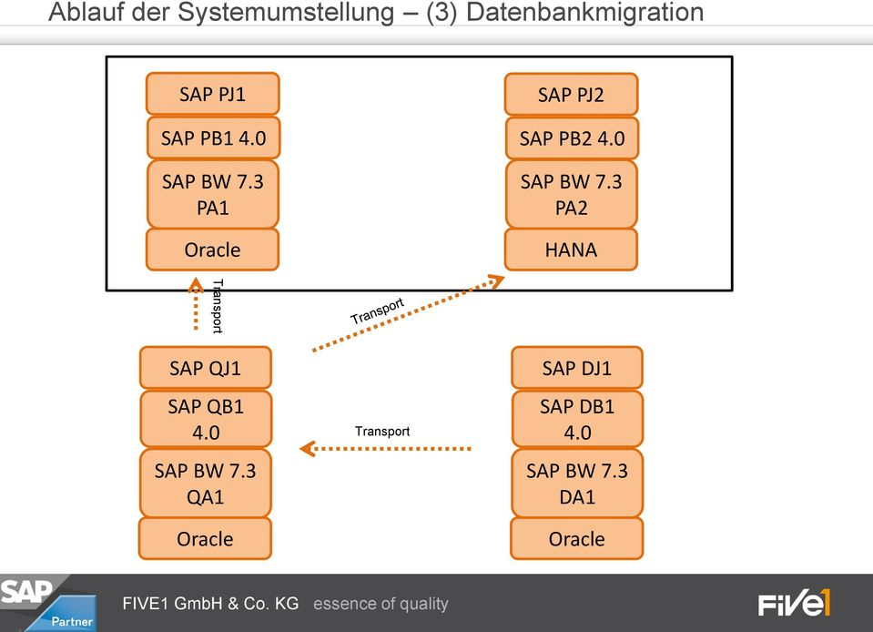 0 SAP BW 7.3 PA2 HANA Transport SAP QJ1 SAP QB1 4.