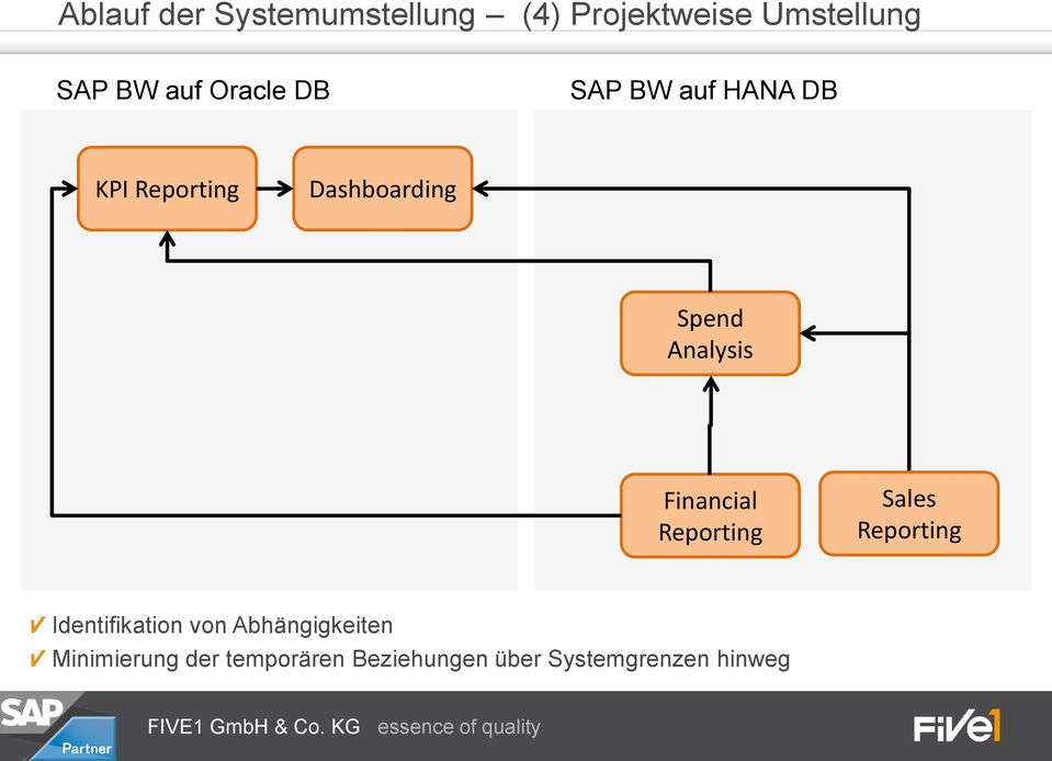 Analysis Financial Reporting Sales Reporting Identifikation von