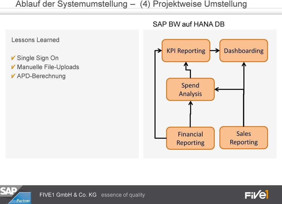 Sign On Manuelle File-Uploads APD-Berechnung KPI