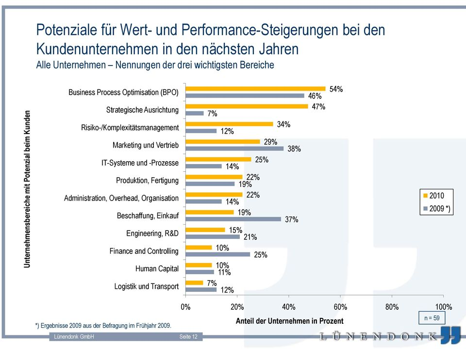 Administration, Overhead, Organisation Beschaffung, Einkauf Engineering, R&D Finance and Controlling Human Capital Logistik und Transport 7% 34% 12% 29% 38% 25% 14% 22% 19% 22% 14% 19% 37%