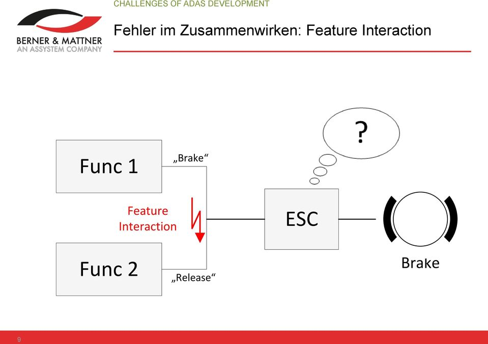 Interaction Func 1 Brake Feature