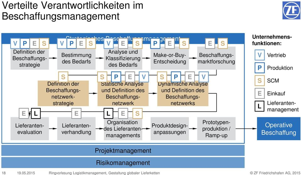 Definition der Beschaffungsstrategie Make-or-Buy- Entscheidung S P E V Organisation des Lieferantenmanagements Produktdesignanpassungen Prototypenproduktion / Ramp-up V P S E L Vertrieb Produktion